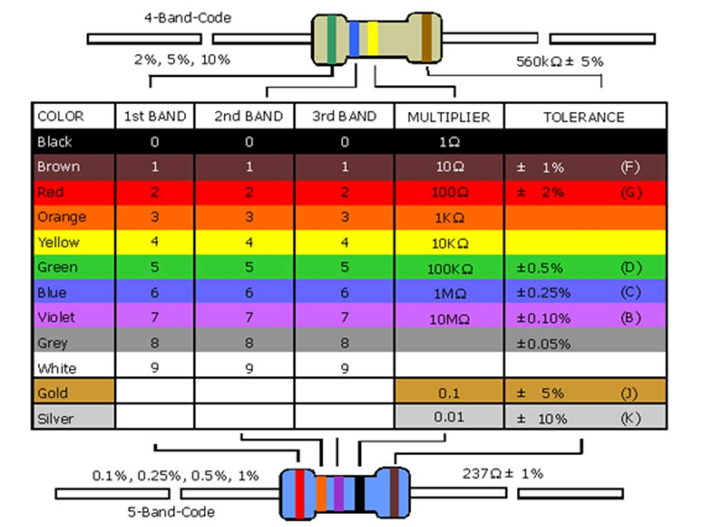 Electronics Color Code In Web Pages
